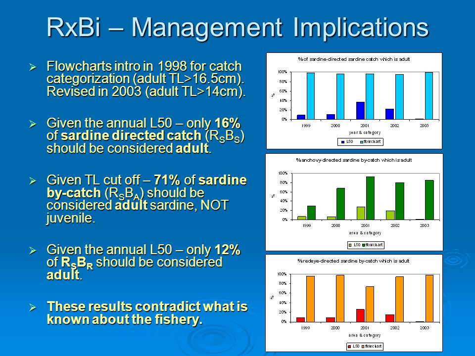 RxBi – Management Implications  Flowcharts intro in 1998 for catch categorization (adult TL>16.5cm).