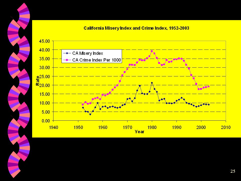 24 Misery Index, California 1952-2003 -5.00 0.00 5.00 10.00 15.00 20.00 25.00 1950196019701980199020002010 year Rate unemployment rate inflation rate misery index Jobs and Crime Lec(#2 LP)