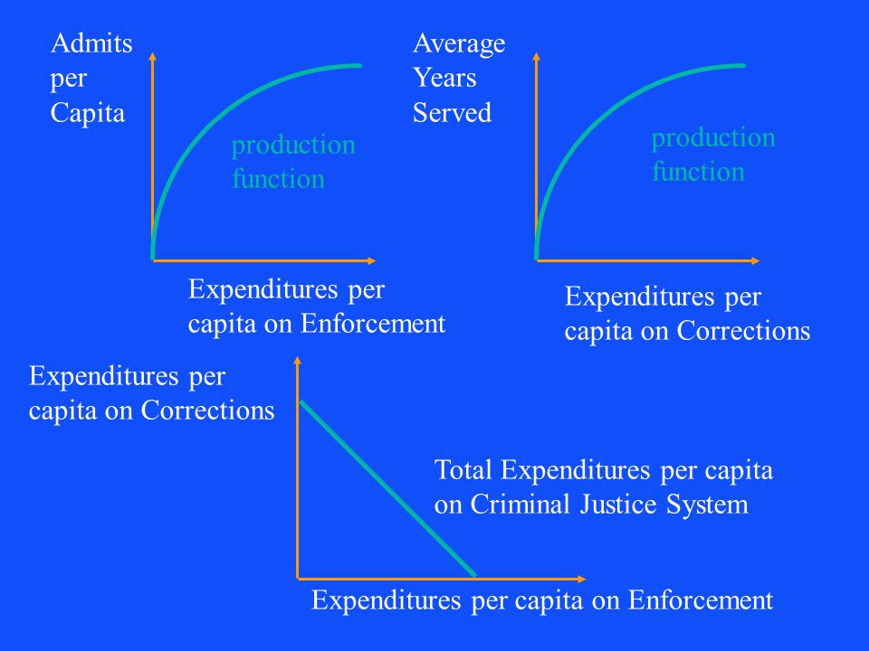 60 Resource constraint w expenditure per capita on CJS = expenditure per capita on enforcement, prosecution, and adjudication plus expenditure per capita on corrections w admits per year per capita depends on expenditures per capita on enforcement, etc.