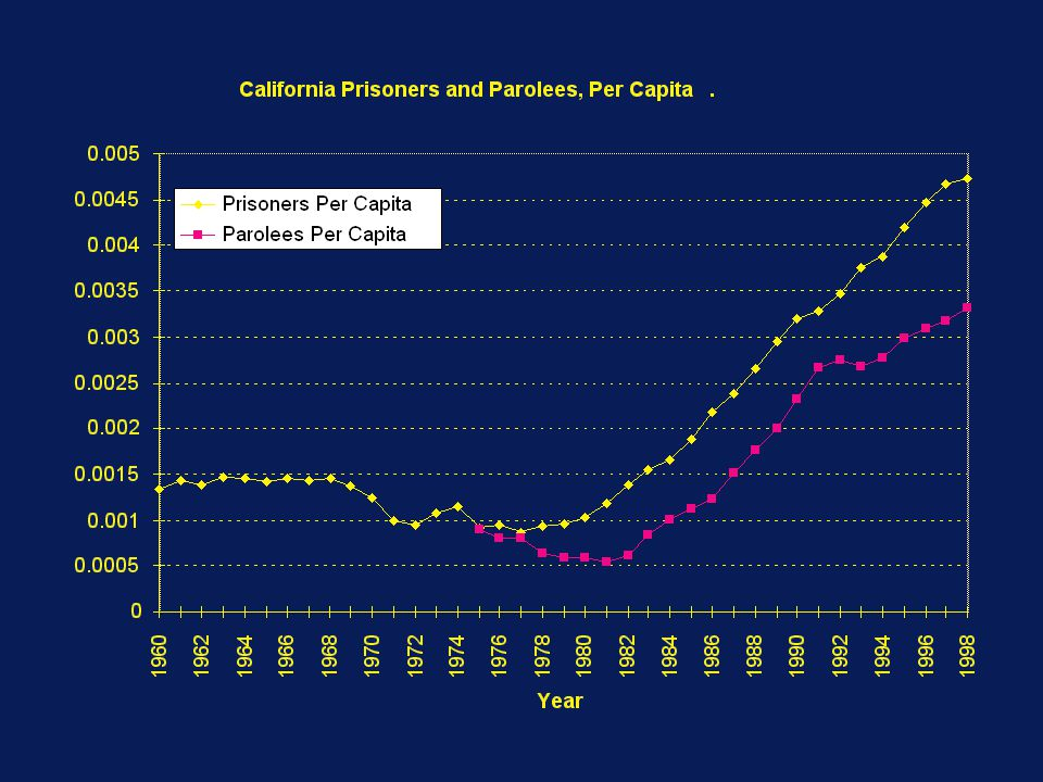 70 Correctional Trends in California: Custodial Populations w Prisoners Per Capita Institutional Population Felons Civil Narcotics Addicts w Parolees Per Capita Parole and Outpatient Population Supervised in California