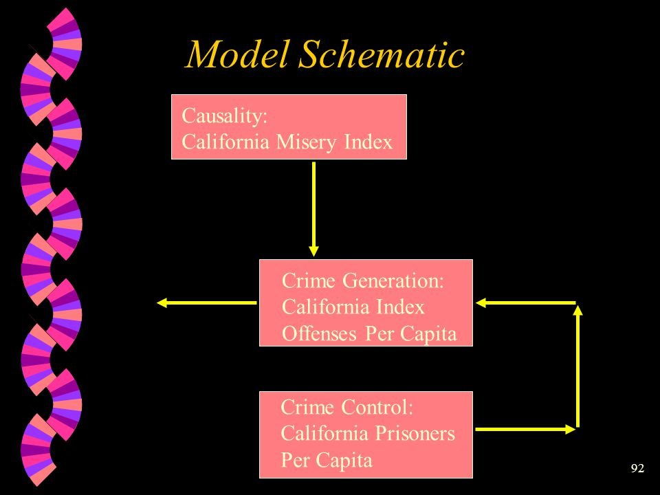 91 Model Schematic Crime Generation: California Index Offenses Per Capita Causality: California Misery Index Causality: Time Trend Crime Control: California Prisoners Per Capita