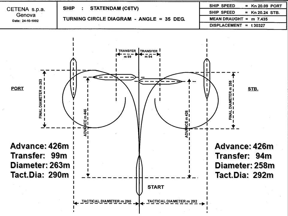 Advance: 426m Transfer: 99m Diameter: 263m Tact.Dia: 290m Advance: 426m Transfer: 94m Diameter: 258m Tact.Dia: 292m