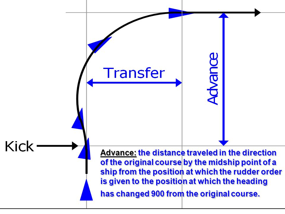 Advance: the distance traveled in the direction of the original course by the midship point of a ship from the position at which the rudder order is g