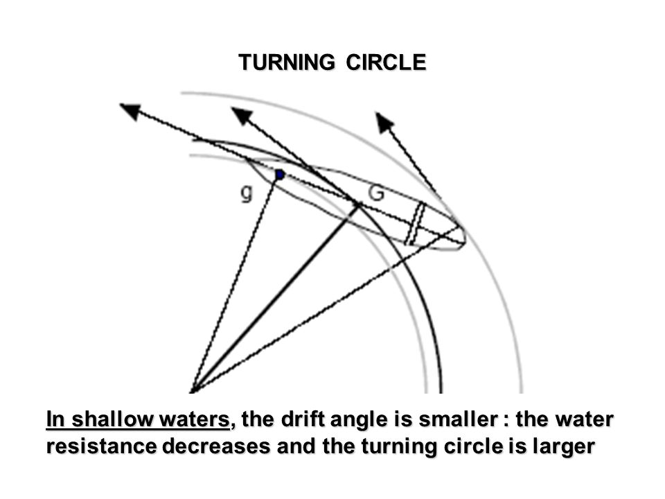 In shallow waters, the drift angle is smaller : the water resistance decreases and the turning circle is larger TURNING CIRCLE