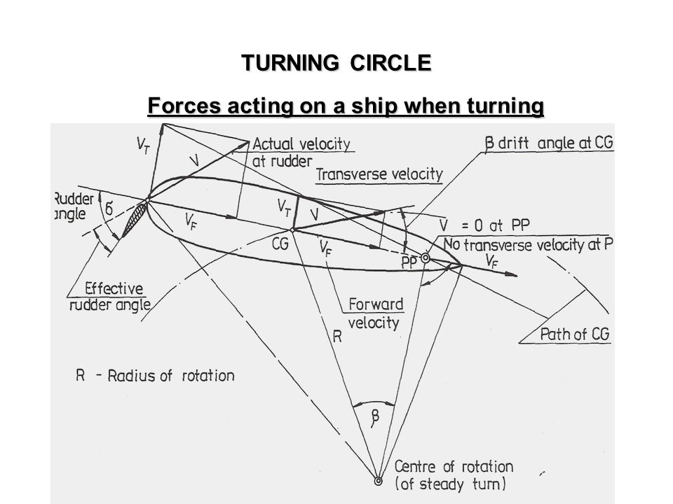 Forces acting on a ship when turning TURNING CIRCLE