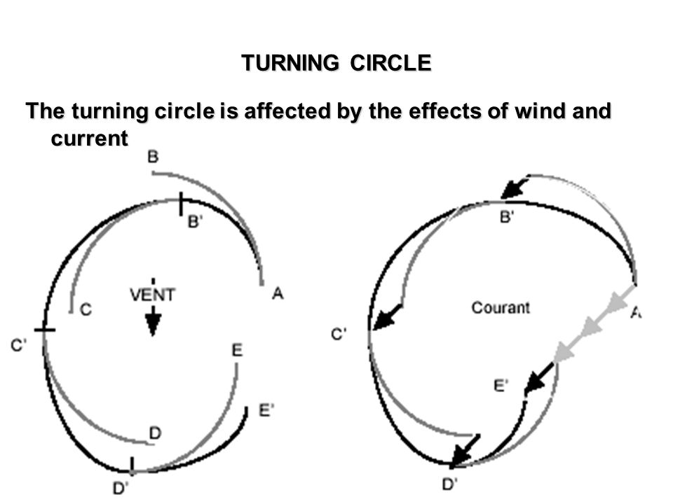 The turning circle is affected by the effects of wind and current TURNING CIRCLE