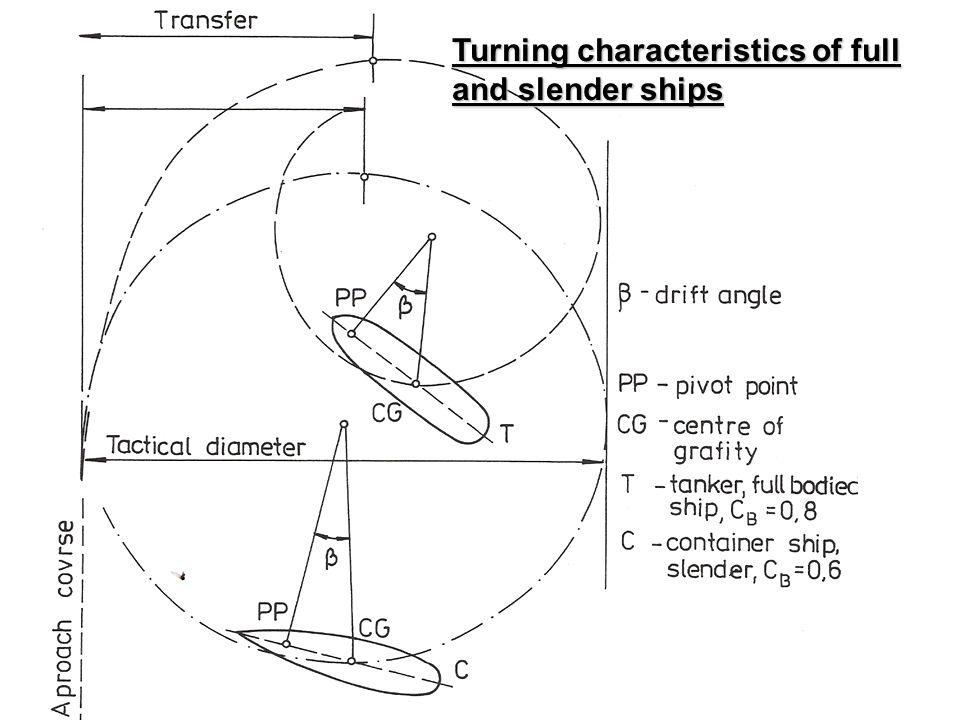 Turning characteristics of full and slender ships
