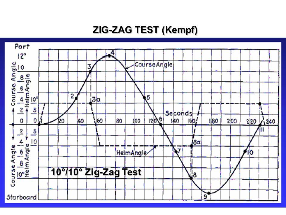 ZIG-ZAG TEST (Kempf) ZIG-ZAG TEST (Kempf) 10°/10° Zig-Zag Test