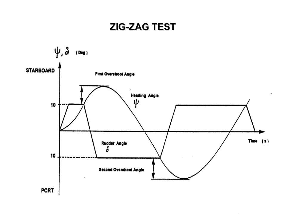 ZIG-ZAG TEST