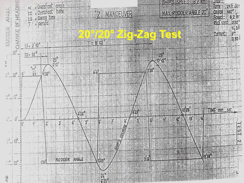 20°/20° Zig-Zag Test