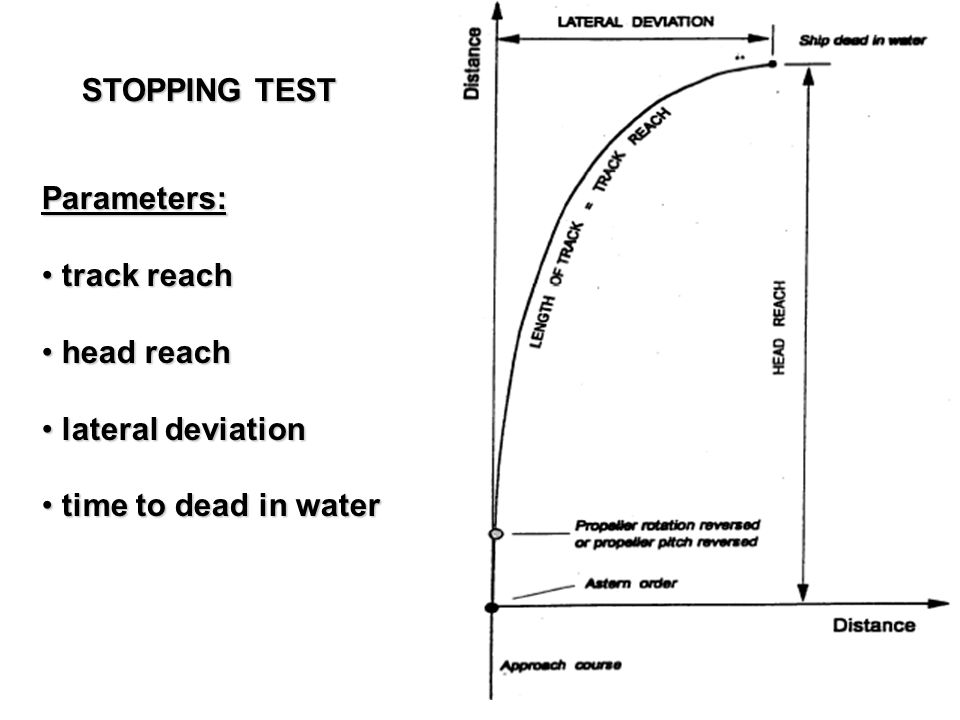 STOPPING TEST Parameters: track reach track reach head reach head reach lateral deviation lateral deviation time to dead in water time to dead in wate