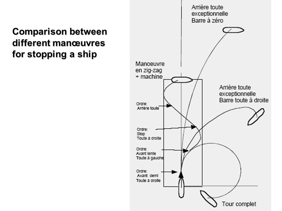 Comparison between different manœuvres for stopping a ship