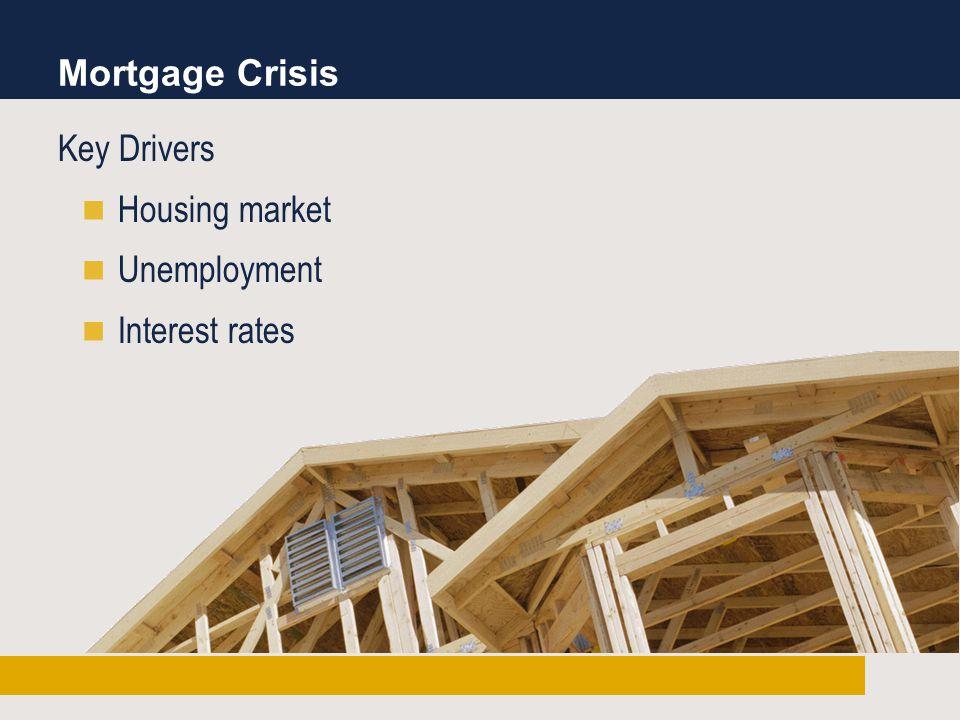 Mortgage Crisis Key Drivers Housing market Unemployment Interest rates