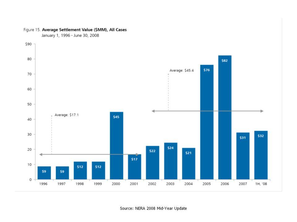 Source: NERA 2008 Mid-Year Update