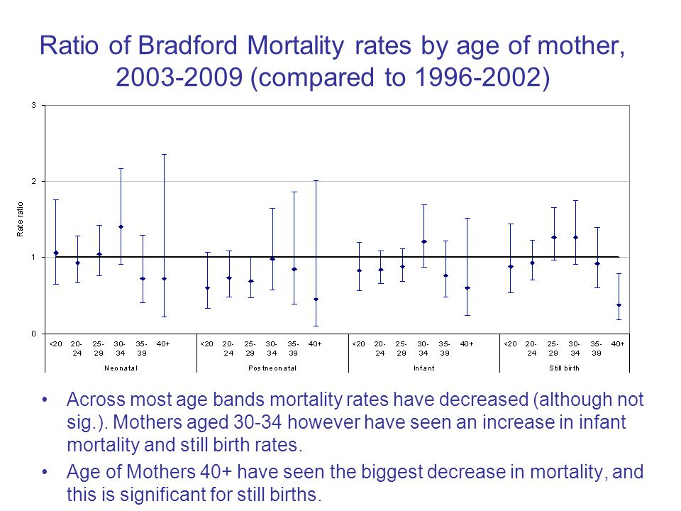 Ratio of Bradford Mortality rates by age of mother, 2003-2009 (compared to 1996-2002) Across most age bands mortality rates have decreased (although not sig.).
