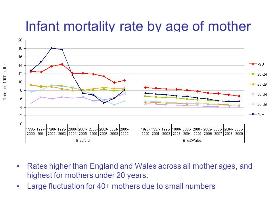 Infant mortality rate by age of mother Rates higher than England and Wales across all mother ages, and highest for mothers under 20 years.