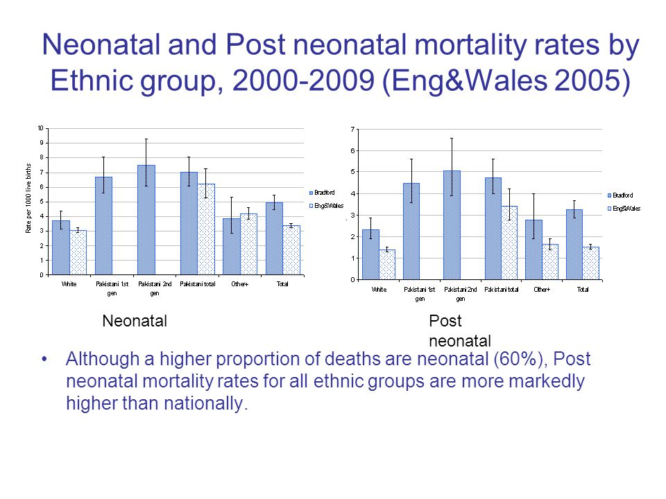 Neonatal and Post neonatal mortality rates by Ethnic group, 2000-2009 (Eng&Wales 2005) Although a higher proportion of deaths are neonatal (60%), Post neonatal mortality rates for all ethnic groups are more markedly higher than nationally.