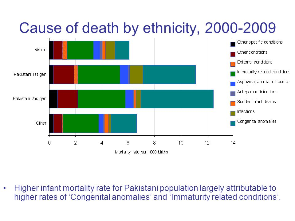 Cause of death by ethnicity, 2000-2009 Higher infant mortality rate for Pakistani population largely attributable to higher rates of 'Congenital anomalies' and 'Immaturity related conditions'.