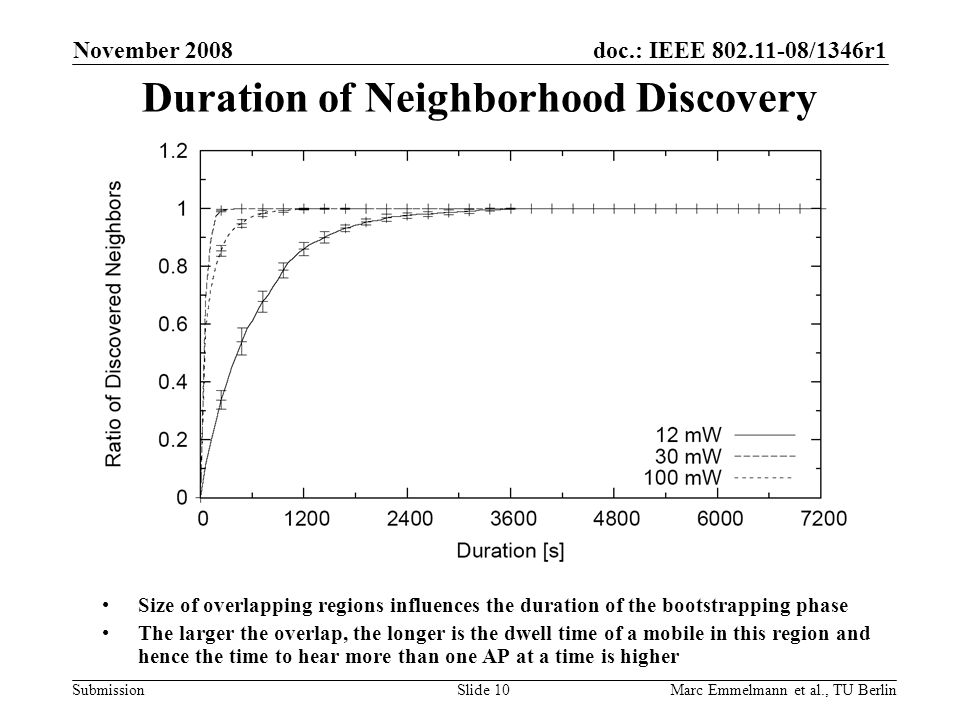 doc.: IEEE 802.11-08/1346r1 Submission Duration of Neighborhood Discovery November 2008 Marc Emmelmann et al., TU BerlinSlide 10 Size of overlapping regions influences the duration of the bootstrapping phase The larger the overlap, the longer is the dwell time of a mobile in this region and hence the time to hear more than one AP at a time is higher