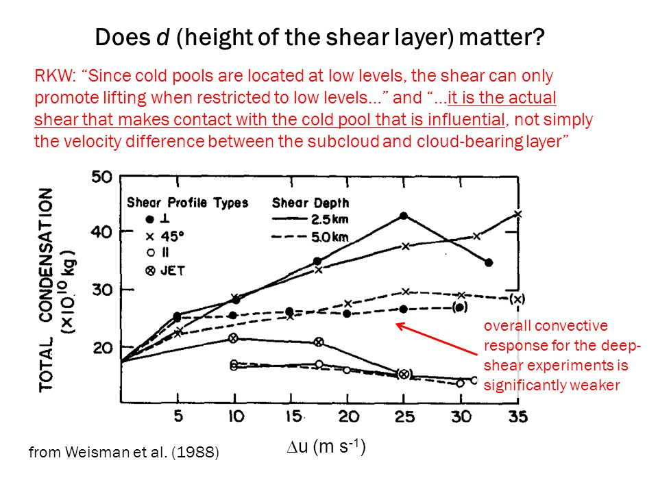 "Does d (height of the shear layer) matter? RKW: ""Since cold pools are located at low levels, the shear can only promote lifting when restricted to low"