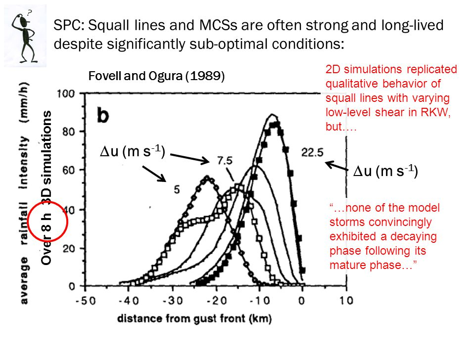 SPC: Squall lines and MCSs are often strong and long-lived despite significantly sub-optimal conditions: Fovell and Ogura (1989) 2D simulations replicated qualitative behavior of squall lines with varying low-level shear in RKW, but….