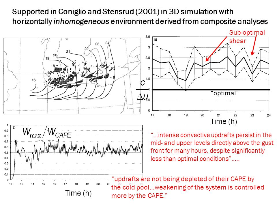 Supported in Coniglio and Stensrud (2001) in 3D simulation with horizontally inhomogeneous environment derived from composite analyses optimal …intense convective updrafts persist in the mid- and upper levels directly above the gust front for many hours, despite significantly less than optimal conditions …..