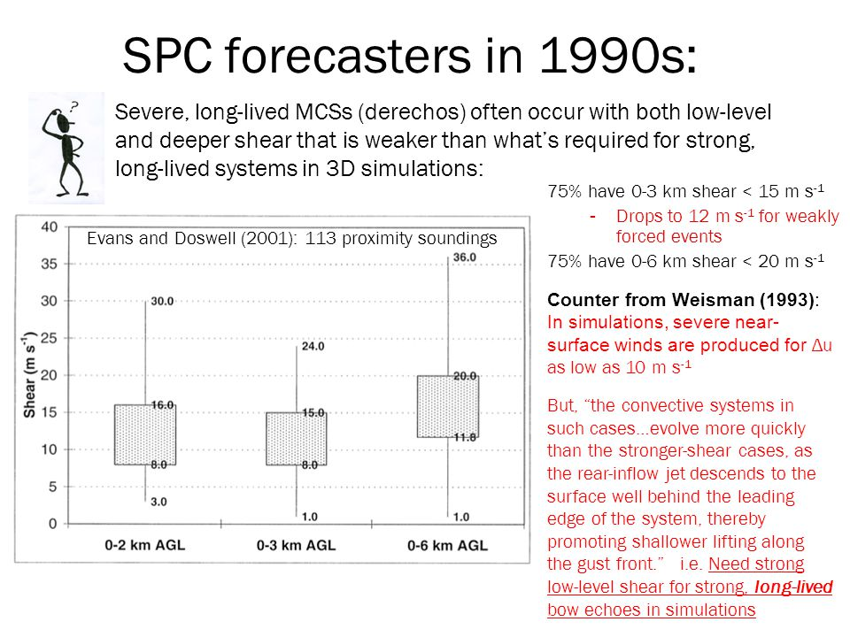 SPC forecasters in 1990s: Severe, long-lived MCSs (derechos) often occur with both low-level and deeper shear that is weaker than what's required for