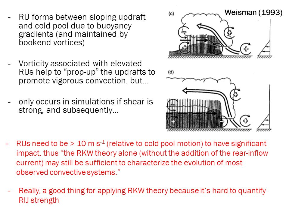 -RIJ forms between sloping updraft and cold pool due to buoyancy gradients (and maintained by bookend vortices) -Vorticity associated with elevated RIJs help to prop-up the updrafts to promote vigorous convection, but… -only occurs in simulations if shear is strong, and subsequently… -RIJs need to be > 10 m s -1 (relative to cold pool motion) to have significant impact, thus the RKW theory alone (without the addition of the rear-inflow current) may still be sufficient to characterize the evolution of most observed convective systems. Weisman (1993) -Really, a good thing for applying RKW theory because it's hard to quantify RIJ strength