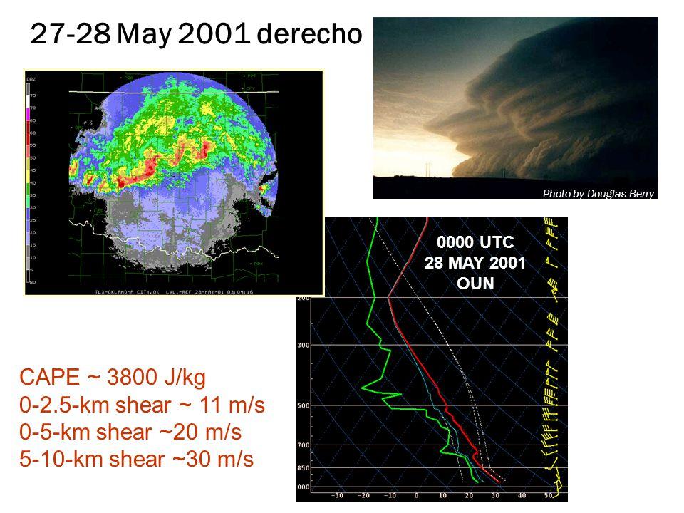 0000 UTC 28 MAY 2001 OUN CAPE ~ 3800 J/kg 0-2.5-km shear ~ 11 m/s 0-5-km shear ~20 m/s 5-10-km shear ~30 m/s 0230 UTC 28 MAY 2001 X 27-28 May 2001 derecho Photo by Douglas Berry