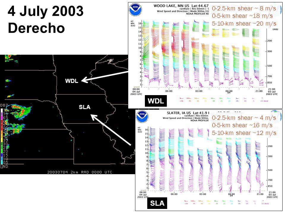 4 July 2003 Derecho SLA WDL SLA 0-2.5-km shear ~ 8 m/s 0-5-km shear ~18 m/s 5-10-km shear ~20 m/s 0-2.5-km shear ~ 4 m/s 0-5-km shear ~16 m/s 5-10-km shear ~12 m/s