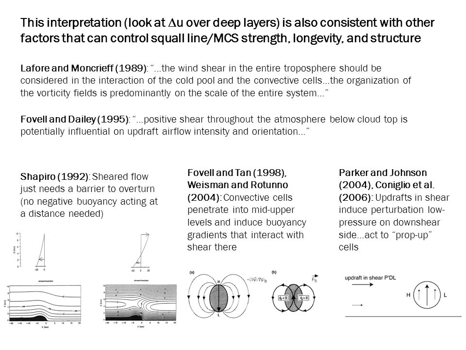 This interpretation (look at  u over deep layers) is also consistent with other factors that can control squall line/MCS strength, longevity, and structure Lafore and Moncrieff (1989): …the wind shear in the entire troposphere should be considered in the interaction of the cold pool and the convective cells…the organization of the vorticity fields is predominantly on the scale of the entire system… Fovell and Dailey (1995): …positive shear throughout the atmosphere below cloud top is potentially influential on updraft airflow intensity and orientation… Fovell and Tan (1998), Weisman and Rotunno (2004): Convective cells penetrate into mid-upper levels and induce buoyancy gradients that interact with shear there Shapiro (1992): Sheared flow just needs a barrier to overturn (no negative buoyancy acting at a distance needed) Parker and Johnson (2004), Coniglio et al.