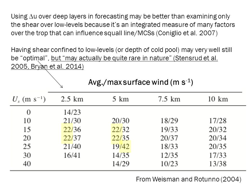 Using  u over deep layers in forecasting may be better than examining only the shear over low-levels because it's an integrated measure of many facto