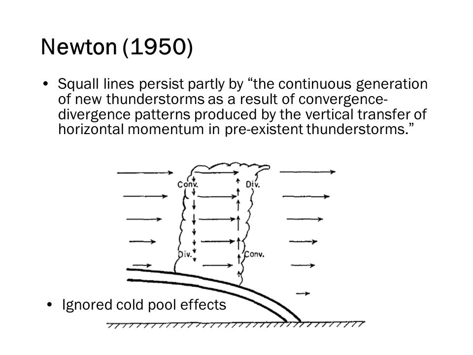 Squall lines persist partly by the continuous generation of new thunderstorms as a result of convergence- divergence patterns produced by the vertical transfer of horizontal momentum in pre-existent thunderstorms. Newton (1950) Ignored cold pool effects