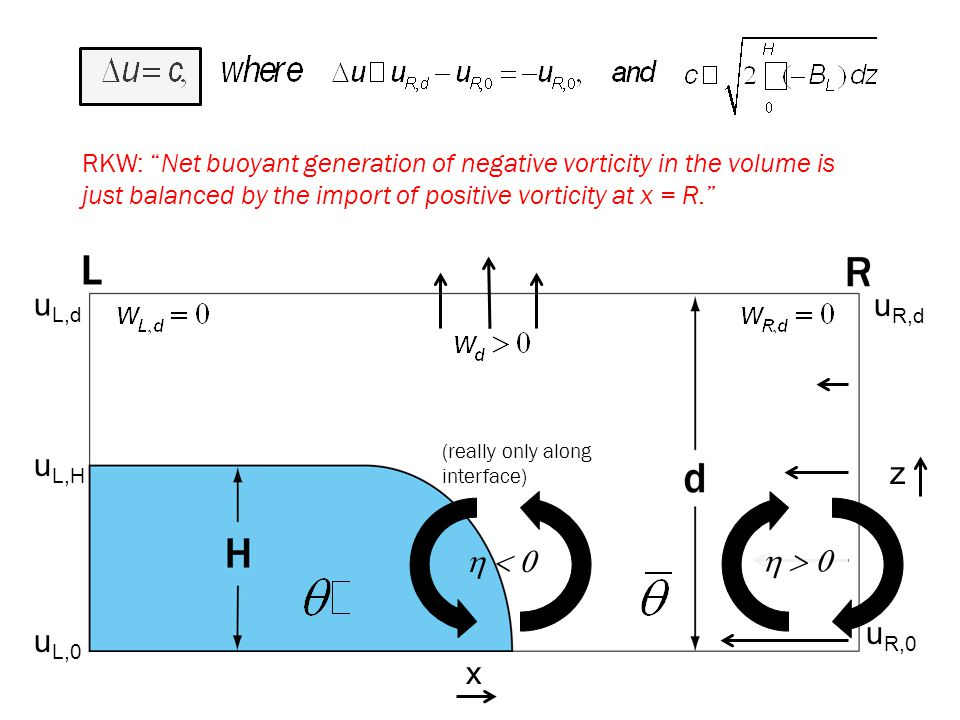 u R,0 u R,d u L,0 u L,d  u L,H z x (really only along interface)  RKW: Net buoyant generation of negative vorticity in the volume is just balanced by the import of positive vorticity at x = R.