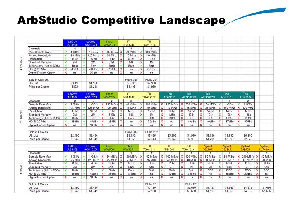 ArbStudio Competitive Landscape