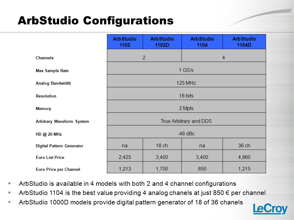 ArbStudio Configurations  ArbStudio is available in 4 models with both 2 and 4 channel configurations  ArbStudio 1104 is the best value providing 4 analog chanels at just 850 € per channel  ArbStudio 1000D models provide digital pattern generator of 18 of 36 chanels ArbStudio 1102 ArbStudio 1102D ArbStudio 1104 ArbStudio 1104D Channels 24 Max Sample Rate 1 GS/s Analog Bandwidth 125 MHz Resolution 16 bits Memory 2 Mpts Arbitrary Waveform System True Arbitrary and DDS HD @ 20 MHz -48 dBc Digital Pattern Generator na18 chna36 ch Euro List Price 2,4253,400 4,860 Euro Price per Channel 1,2131,7008501,215