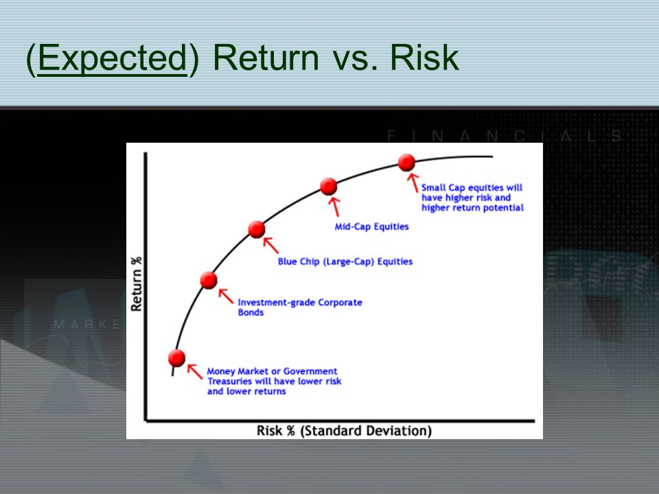 (Expected) Return vs. Risk