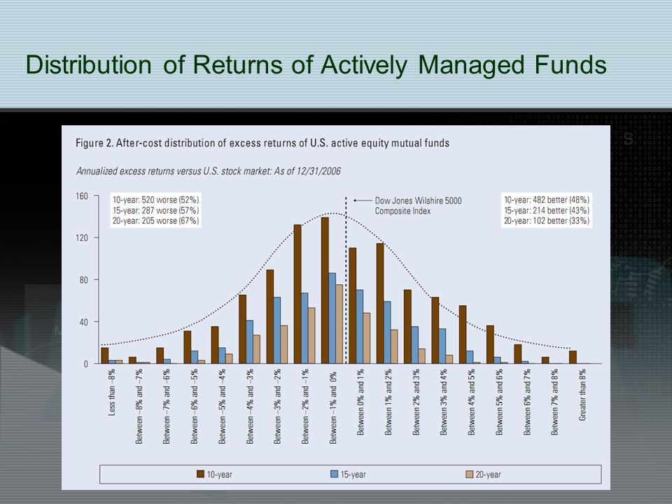 Distribution of Returns of Actively Managed Funds