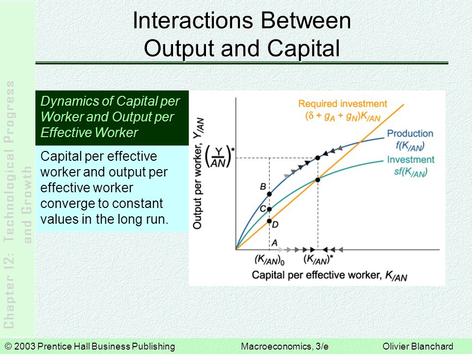 © 2003 Prentice Hall Business PublishingMacroeconomics, 3/e Olivier Blanchard Interactions Between Output and Capital Dynamics of Capital per Worker and Output per Effective Worker Capital per effective worker and output per effective worker converge to constant values in the long run.