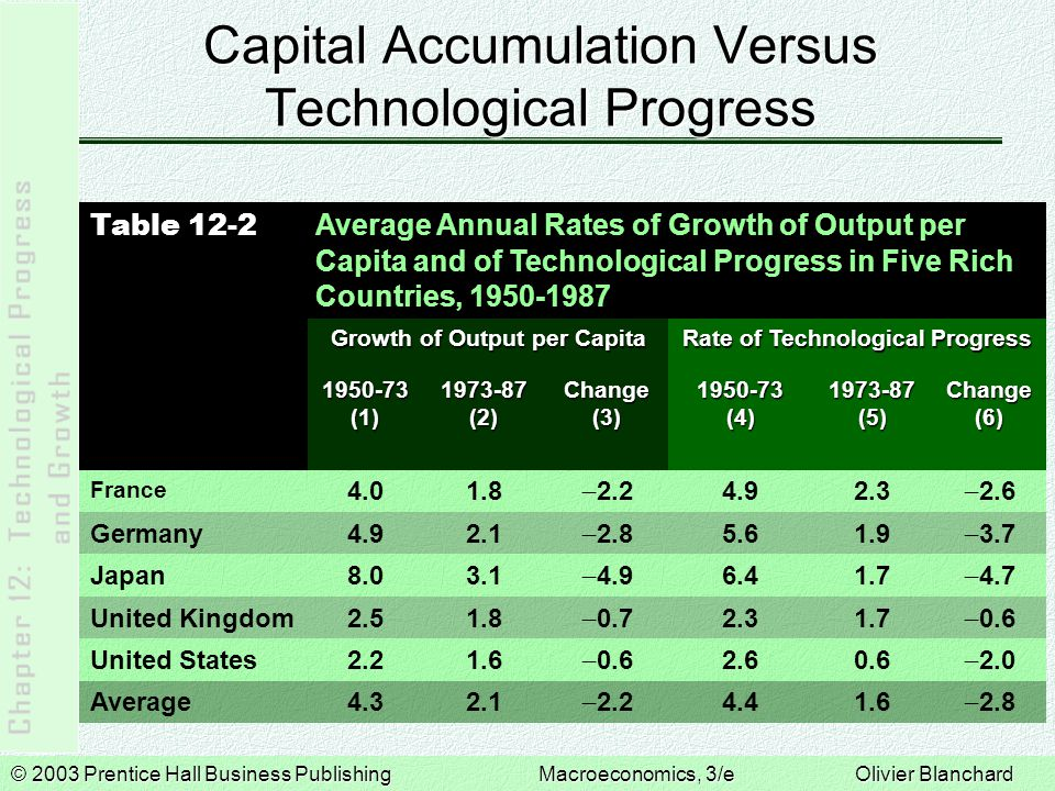© 2003 Prentice Hall Business PublishingMacroeconomics, 3/e Olivier Blanchard Capital Accumulation Versus Technological Progress Table 12-2 Average Annual Rates of Growth of Output per Capita and of Technological Progress in Five Rich Countries, 1950-1987 Growth of Output per Capita Rate of Technological Progress 1950-73 (1) 1973-87 (2) Change (3) 1950-73 (4) 1973-87 (5) Change (6) France 4.01.8  2.2 4.92.3  2.6 Germany4.92.1  2.8 5.61.9  3.7 Japan8.03.1  4.9 6.41.7  4.7 United Kingdom2.51.8  0.7 2.31.7  0.6 United States2.21.6  0.6 2.60.6  2.0 Average4.32.1  2.2 4.41.6  2.8