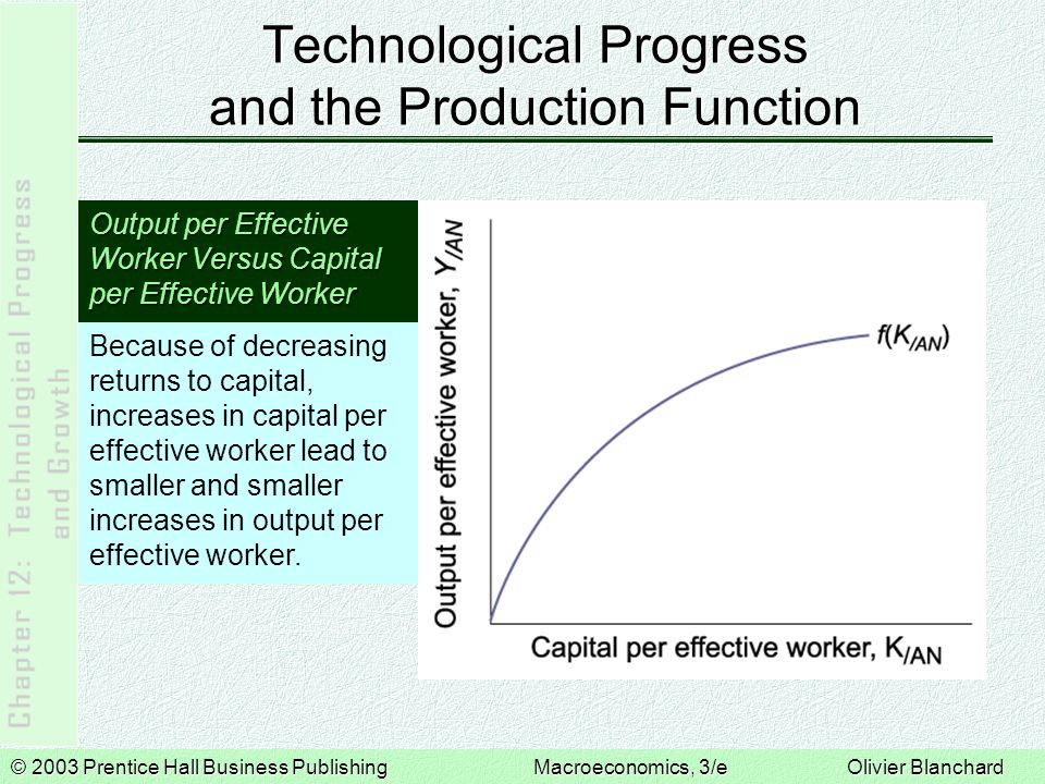 © 2003 Prentice Hall Business PublishingMacroeconomics, 3/e Olivier Blanchard Technological Progress and the Production Function Output per Effective Worker Versus Capital per Effective Worker Because of decreasing returns to capital, increases in capital per effective worker lead to smaller and smaller increases in output per effective worker.