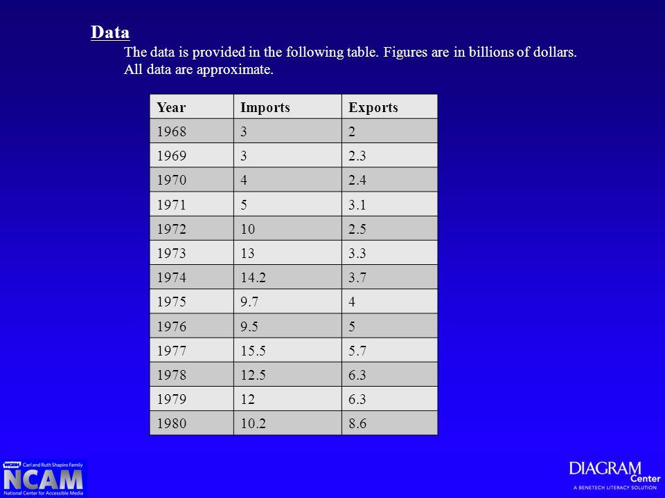 YearImportsExports 196832 196932.3 197042.4 197153.1 1972102.5 1973133.3 197414.23.7 19759.74 19769.55 197715.55.7 197812.56.3 1979126.3 198010.28.6 D