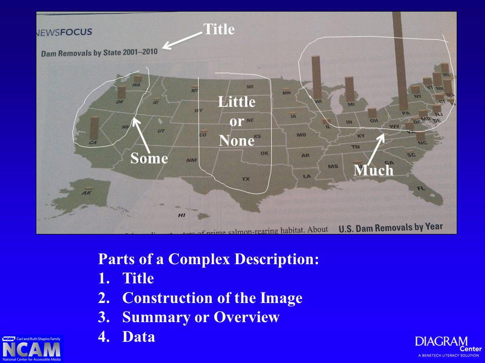Parts of a Complex Description: 1.Title 2.Construction of the Image 3.Summary or Overview 4.Data Title Much Some Little or None