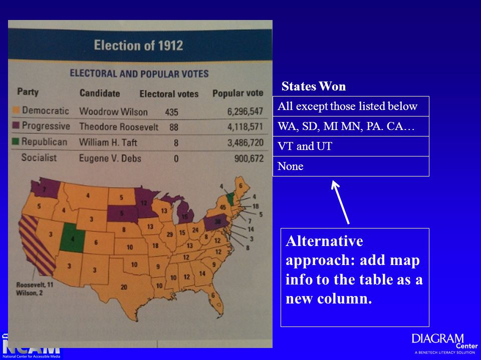 Alternative approach: add map info to the table as a new column. States Won All except those listed below WA, SD, MI MN, PA. CA… VT and UT None