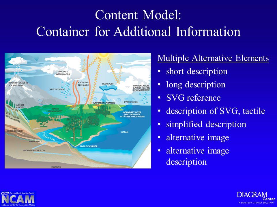 Multiple Alternative Elements short description long description SVG reference description of SVG, tactile simplified description alternative image al