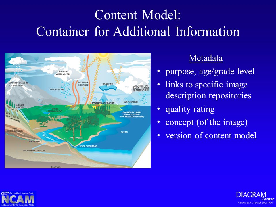 Metadata purpose, age/grade level links to specific image description repositories quality rating concept (of the image) version of content model Cont