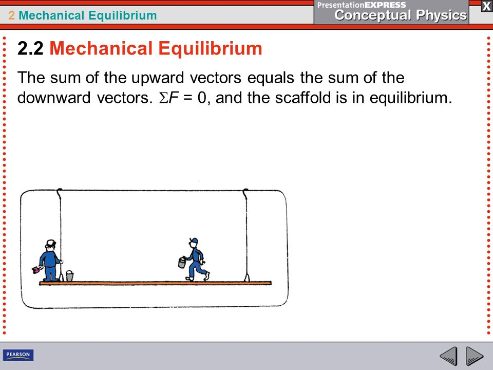 2 Mechanical Equilibrium The sum of the upward vectors equals the sum of the downward vectors.  F = 0, and the scaffold is in equilibrium. 2.2 Mechan