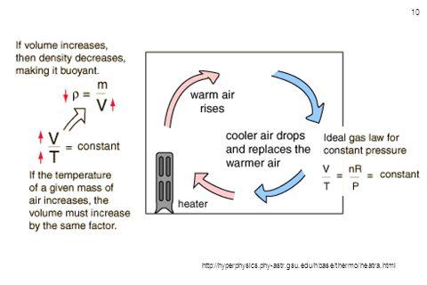 10 http://hyperphysics.phy-astr.gsu.edu/hbase/thermo/heatra.html