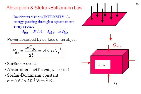 15 Power absorbed by surface of an object A, a Q abs TsTs Absorption & Stefan-Boltzmann Law Incident radiation (INTENSITY I - energy passing through a