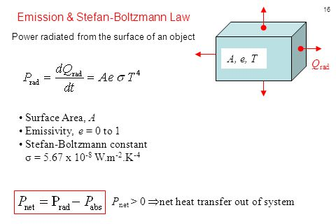 16 Power radiated from the surface of an object A, e, T Q rad Emission & Stefan-Boltzmann Law P net > 0  net heat transfer out of system Surface Area